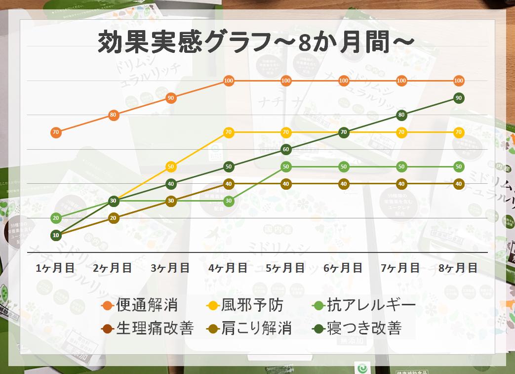 効果実感グラフ~8か月間~